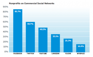 Social Media Nonprofit Benchmarks 1