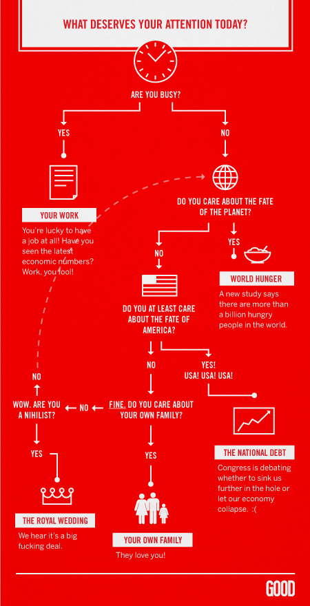 Watch The Royal Wedding or Not? [flowchart] 1