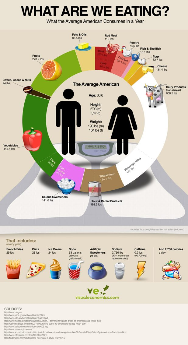 What Exactly Do We Eat/Consume Per Year? [infographic] 1