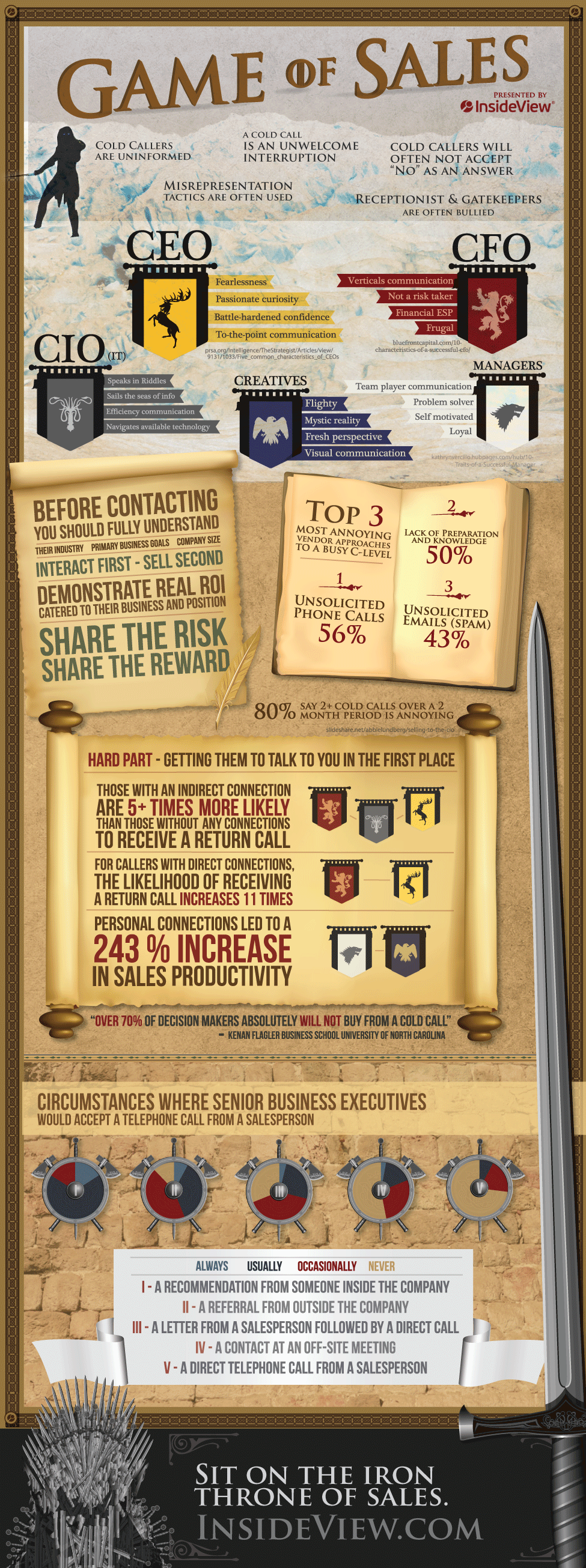 Game of Sales [Infographic] 1