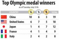 Olympics medal count: Missy Franklin and US swimmers lead the medal haul 1
