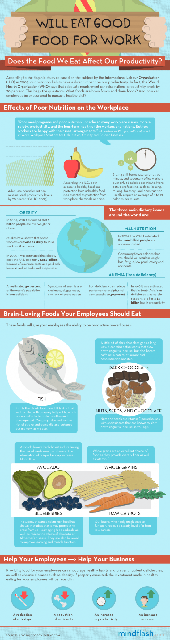 Does the food we eat affect our productivity? 1