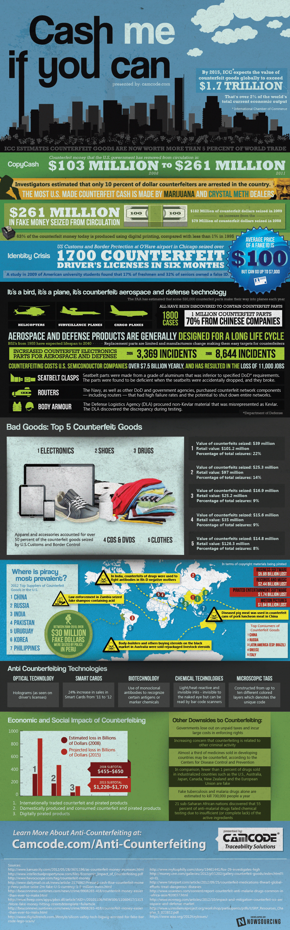 Camcode Counterfeiting Infographic
