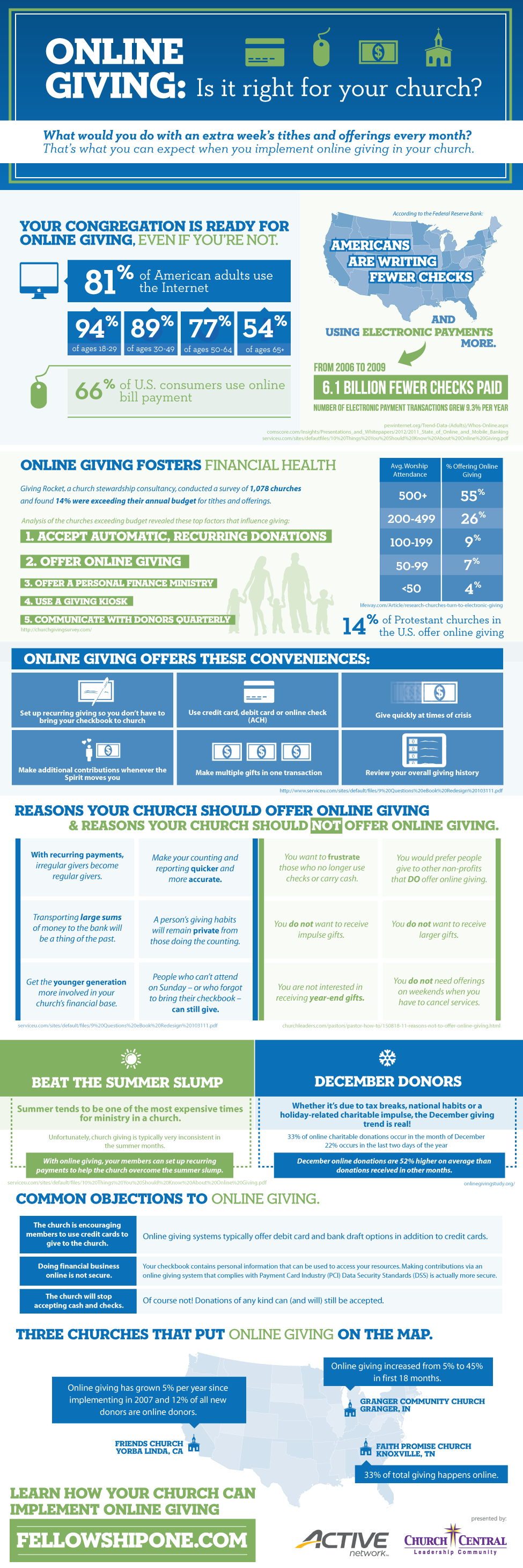 Online Giving: Is it right for your church? [Infographic]