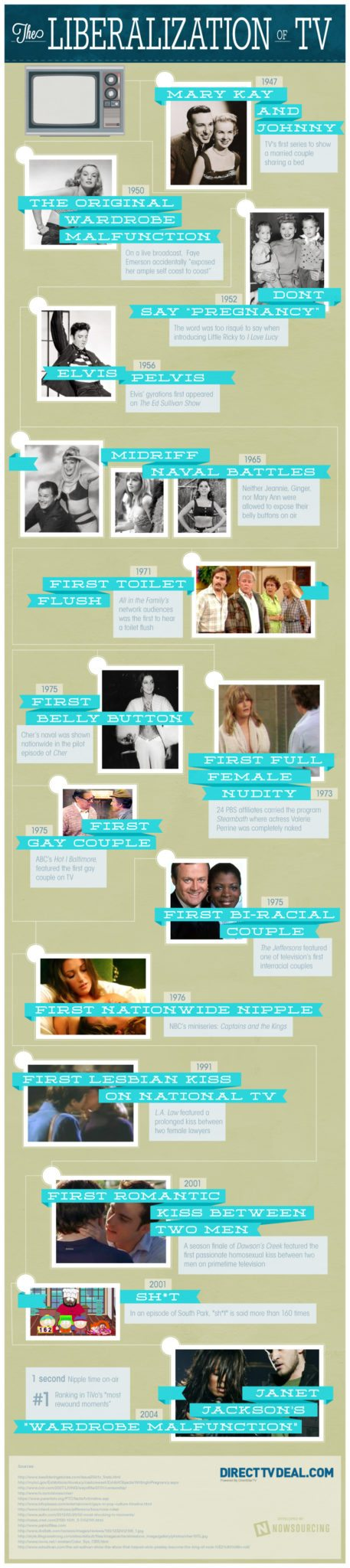 The Liberalization of TV [Infographic]