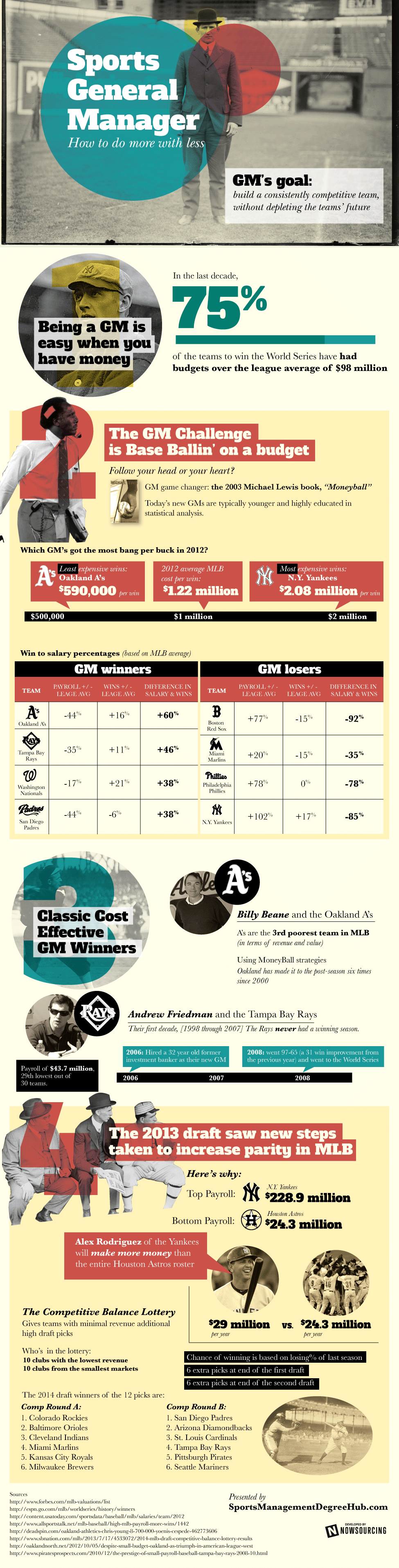 Sports General Managers - How To Do More With Less