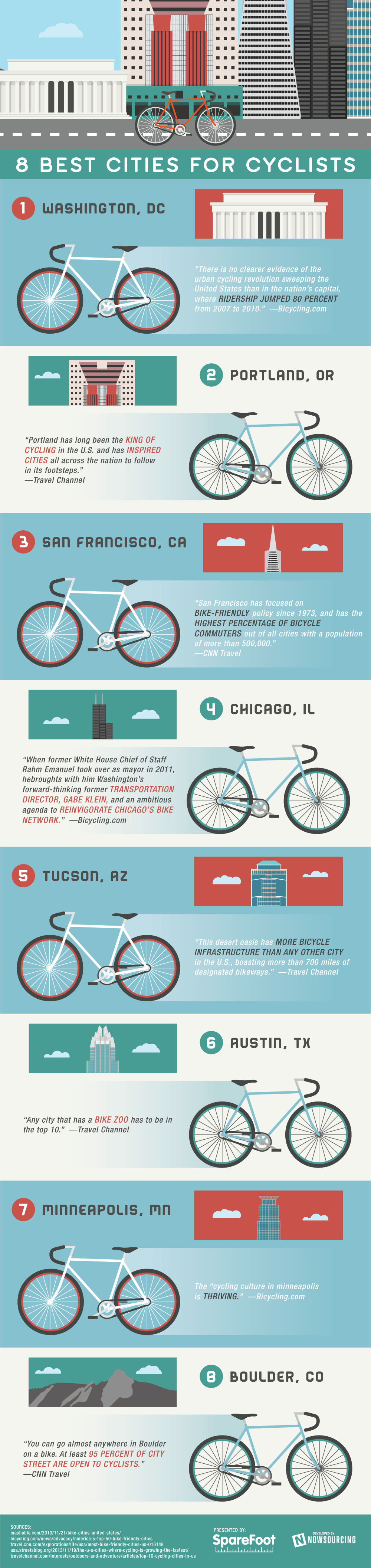 8-best-cities-for-cyclists