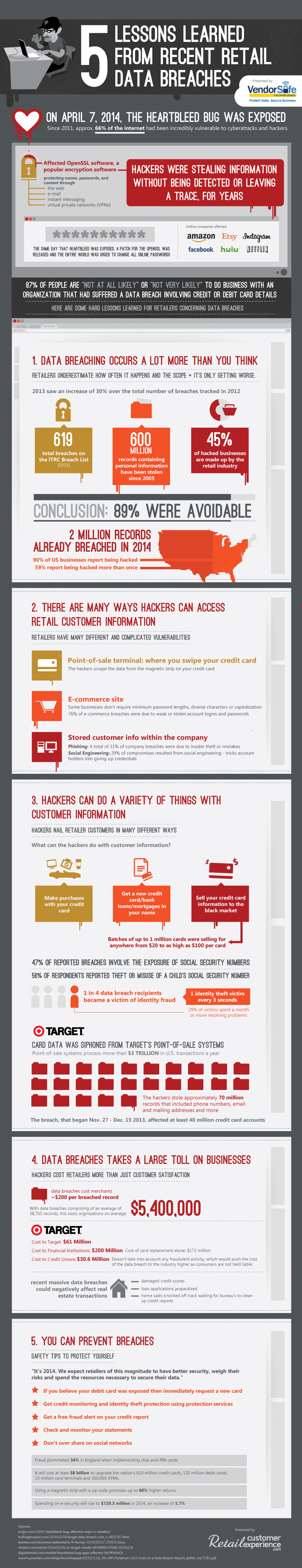 5-Lessons-Learned-From-Recent-Retail-Breaches