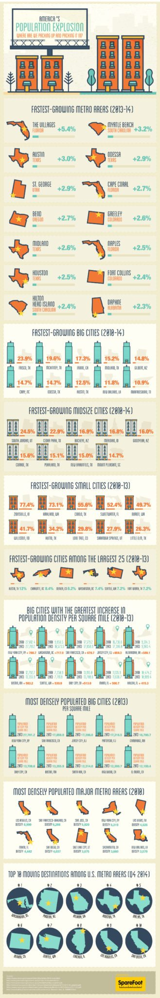 sparefoot-population-1-infographic 550px