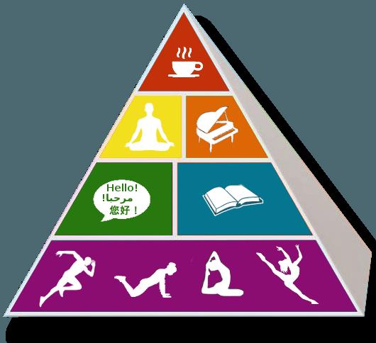 brainfood pyramid