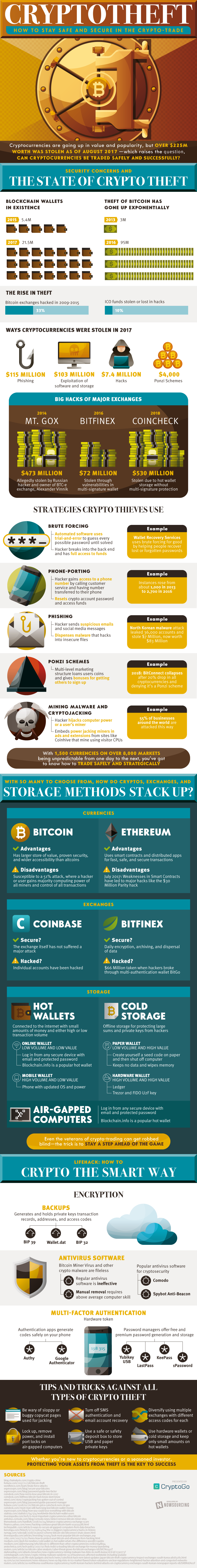 Is There A Crypto Theft Problem? [Infographic] 1