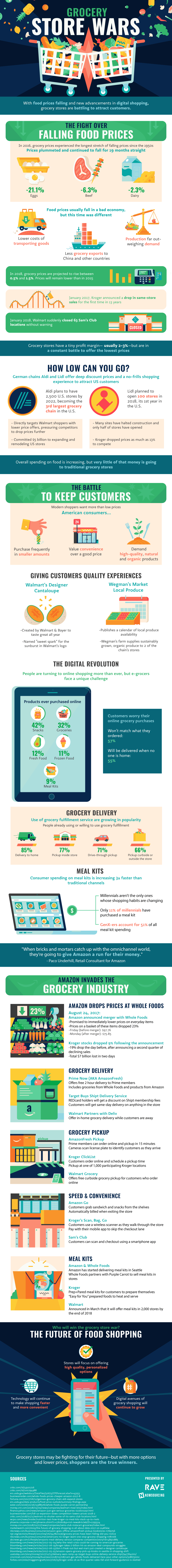 Winning The Grocery Store Wars [Infographic] 1