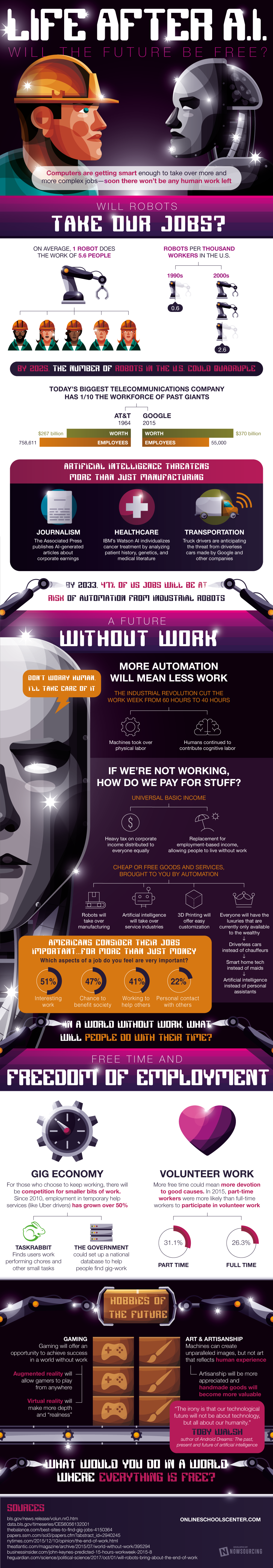 What Will Life Look Like After Artificial Intelligence? [Infographic] 1