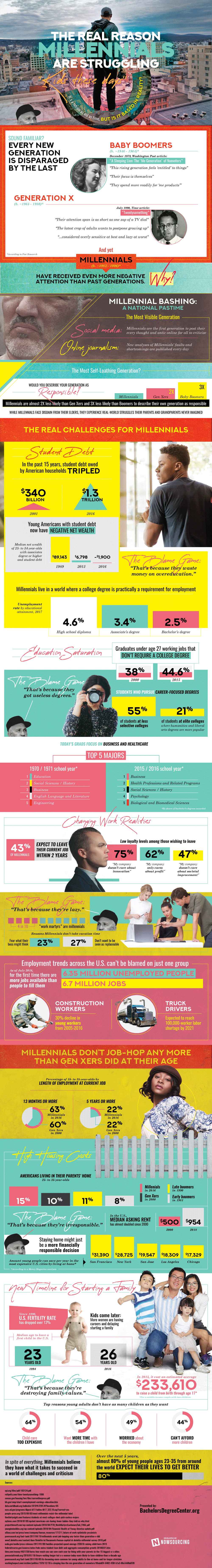 The Real Reasons Millennials Are Struggling [Infographic] 1