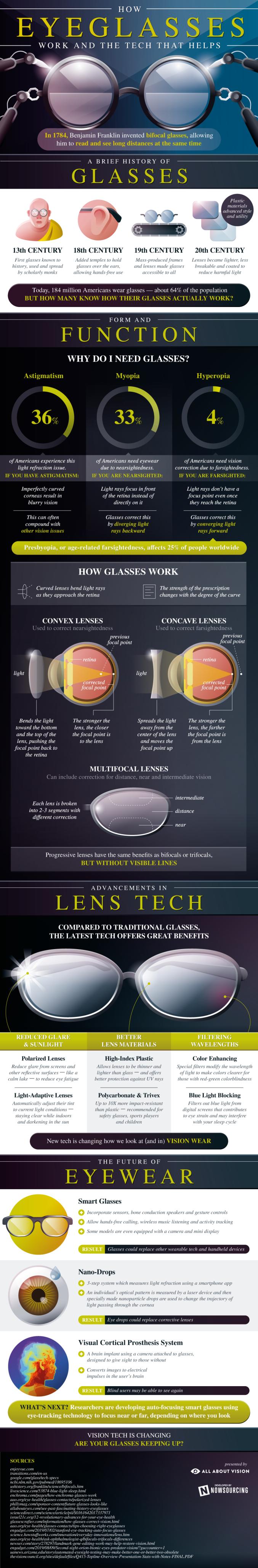 How Do Glasses Work? 1